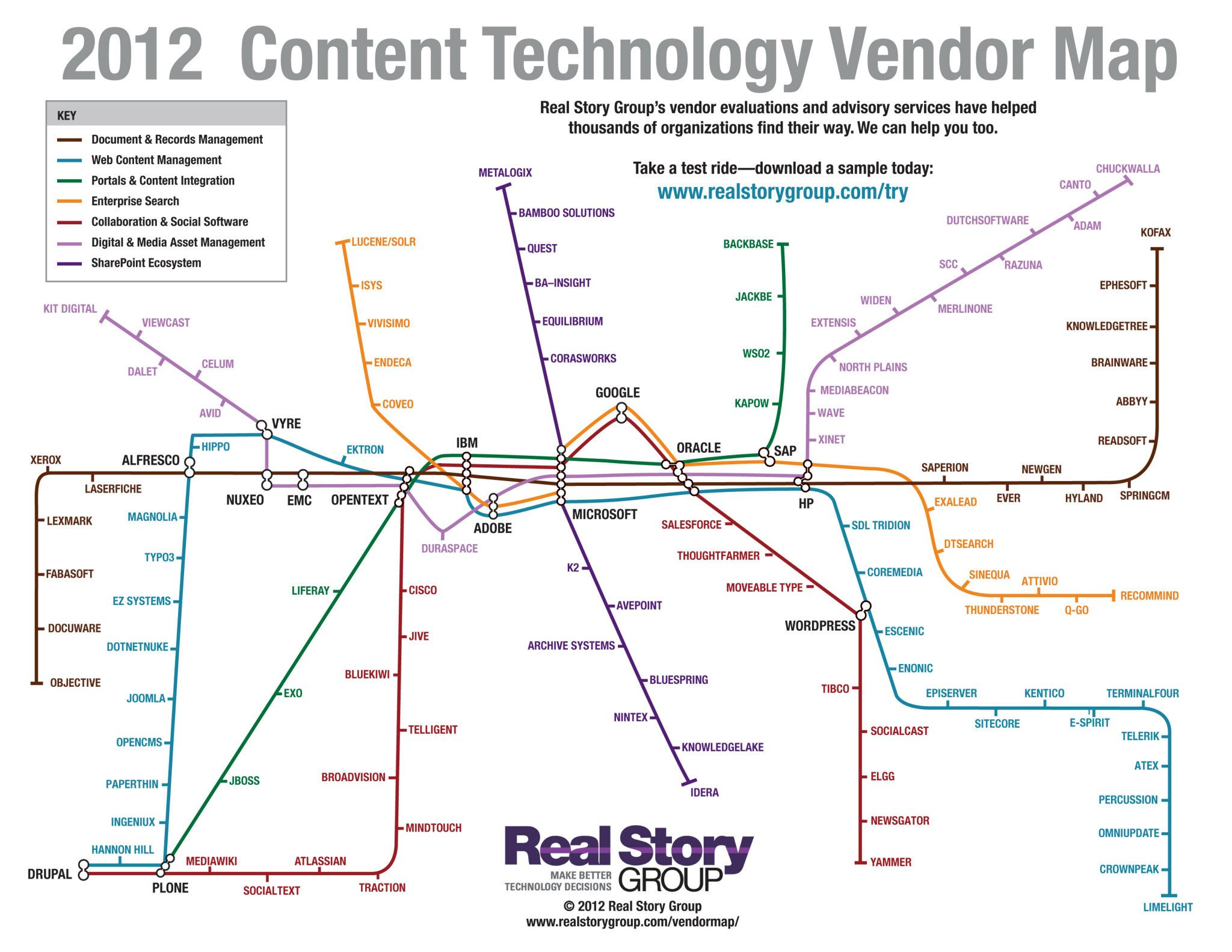 2012 Content Technology Vendor