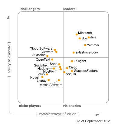 Gartner Magic Quadrant Social Media 2012