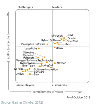 Magic Quadrant voor Enterprise Content Management 2012