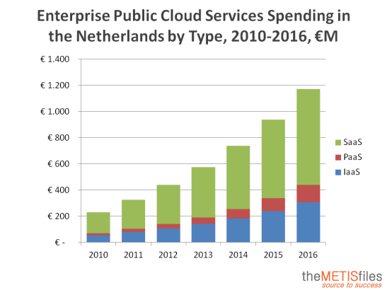 Enterprise-Public-Cloud-Services-Spending-in-the-Netherlands