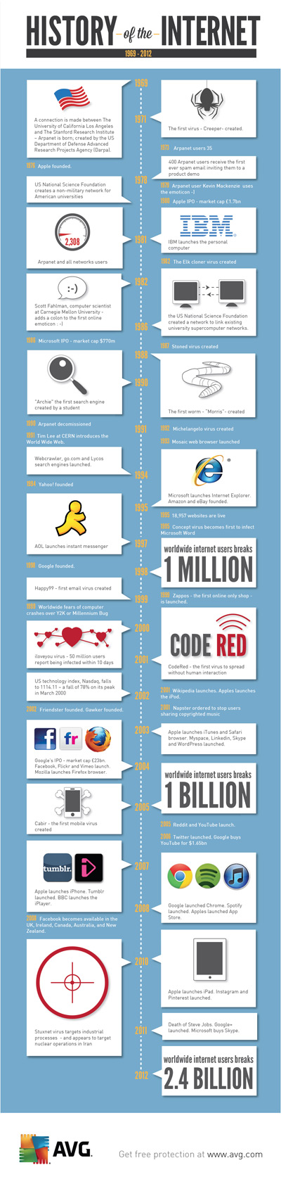 History of the Internet, bron: AVG
