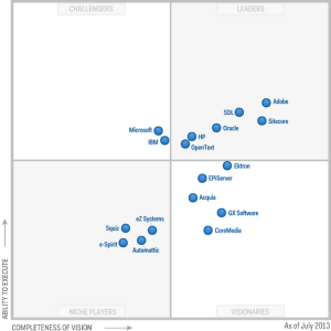 Gartner WCM Quadrant 2013