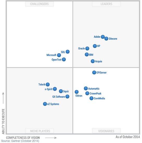 Gartner WCM 2014 Quadrant