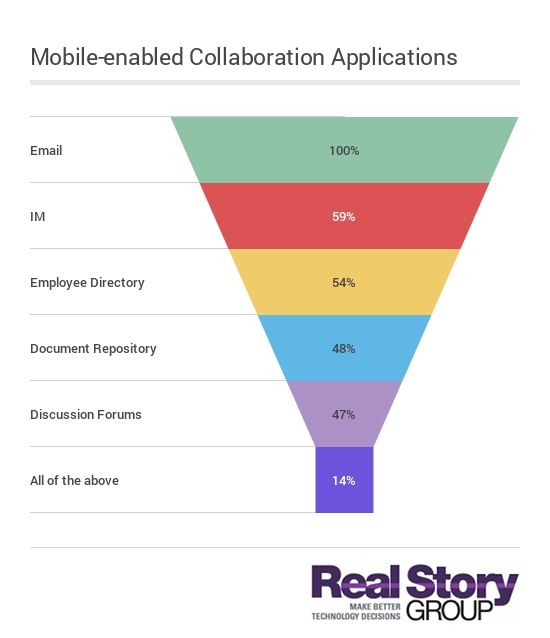 Mobile enabled digital workplace