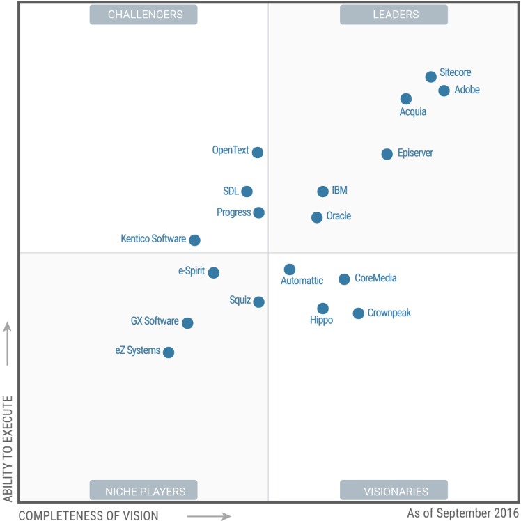 Flinke verschuivingen in Gartner WCM Magic Quadrant
